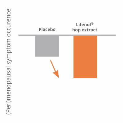 Perimenopause symptoms graph